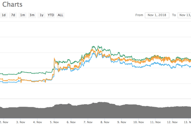 Eth Price Facing Strong Resistance while Swiss Federal Railway Trials First Digital Identity Pilot on Ethereum 1