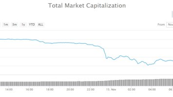 Over $28 Billion Dumped in Crypto Market's Largest Crash of The Year 2