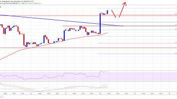 Bitcoin Price Watch: BTC Signaling Breakout Above $4,500 2