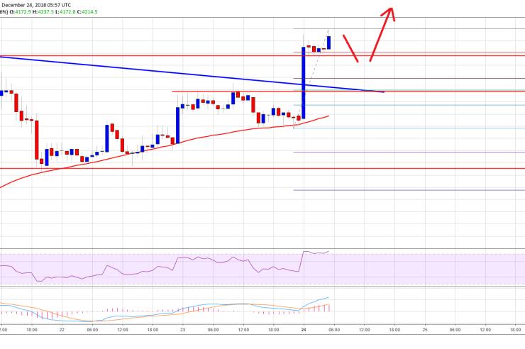 Bitcoin Price Watch: BTC Signaling Breakout Above $4,500 1