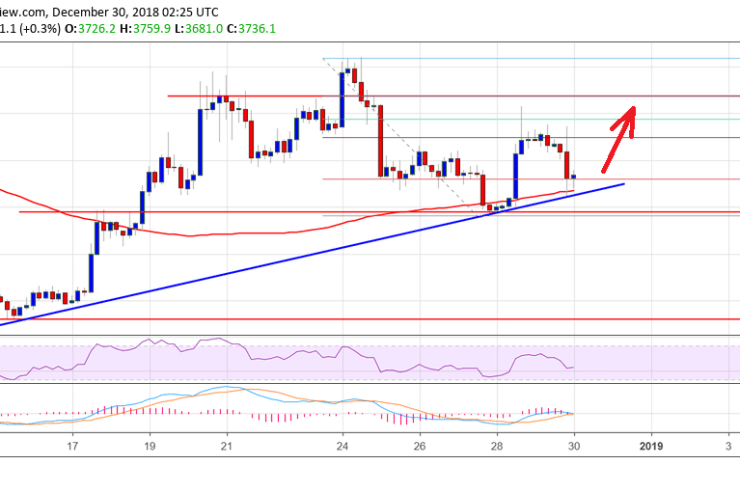Bitcoin Price Weekly Analysis: BTC Holding Key Uptrend Support 1