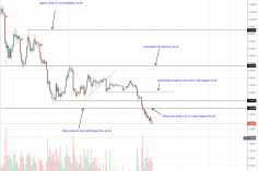 Altcoins Price Analysis: Dan Larimer Project Hopping Ruffling for EOS Investors 15