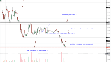 Altcoins Price Analysis: Dan Larimer Project Hopping Ruffling for EOS Investors 1