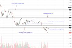 EOS, Tron (TRX), Litecoin (LTC), Stellar Lumens (XLM), Cardano (ADA) Price Analysis 3