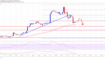 Ethereum Price Analysis: ETH Corrects Sharply, Can It Hold 100 SMA? 1