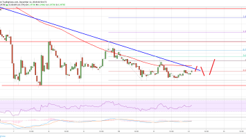Ripple Price Analysis: Break Above 100 SMA Could Push XRP Higher 2