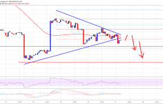 Bitcoin Price Watch: BTC At Risk of Sharp Decline, Could Retest $3,400 1