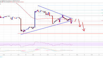 Bitcoin Price Watch: BTC At Risk of Sharp Decline, Could Retest $3,400 3