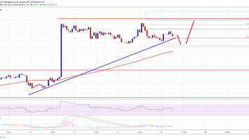 Bitcoin Price Watch: BTC Buyers Not Out of Woods Yet 3