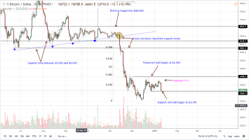 Bitcoin Price Analysis: BTC Losses Coincide with China's New Policies 1