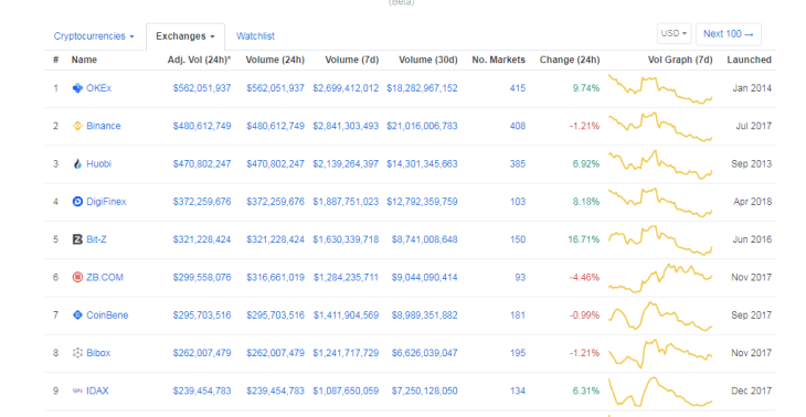 OKEx ranks top