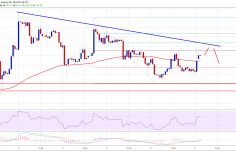 Ethereum Price Analysis: ETH Consolidating, Buyers Could Take Control 10
