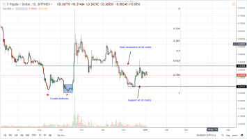 Ripple Price Analysis: XRP Liquidation, Venture Capitalist Optimistic 1