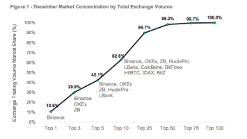 Top 10 Crypto Exchanges Represent More Than 60% Of Spot Market Volume – CyptoCompare Research 3