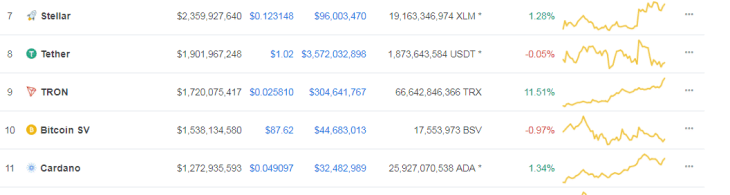 TRON Taking Throne – Snatched 8th Position after surpassing Tether and Bitcoin SV 2