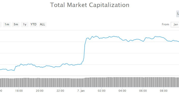 Crypto Market Update: $7 Billion Pump Holding For Now 1