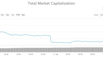 Crypto Market Wrap: $16 Billion Dumped in a Day 4