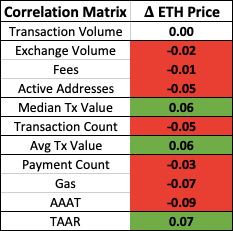 Metrics May Point to Ether Being Undervalued 1