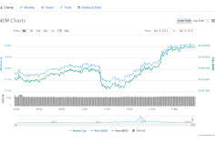 NEM [XEM] Token on Peak After NEM Foundation Shared Three Major Updates 1