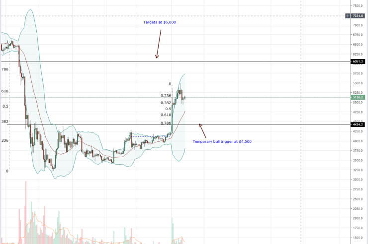 Bitcoin (BTC) May surge 10X and Xapo CEO Suggest Investment 1