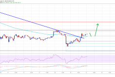 Ethereum (ETH) Price Smashes Resistance, $175 Could Be Next 2