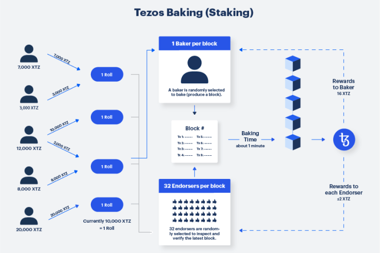 Institutional Investors Can Earn Interest on Tezos Through Coinbase Custody 1