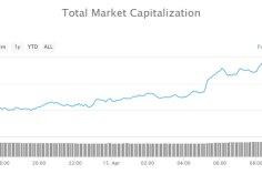 $5 Billion Back into Crypto Markets as Bitcoin Cash, Litecoin and Tezos Surge 3
