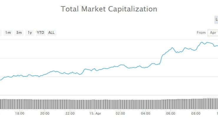 $5 Billion Back into Crypto Markets as Bitcoin Cash, Litecoin and Tezos Surge 1