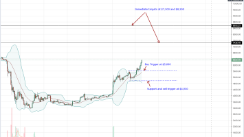 Another ETF Application Flash with Bitcoin (BTC) Milestone, Next $8,500? 4