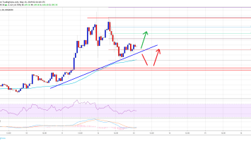 Ethereum (ETH) Price In Corrective Decrease: Buying Dips Favored 2