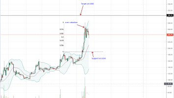 Engineering Giant Bosch Trials Ethereum Tech as ETH Retraces 5% 3