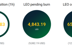 Bitfinex Is Starting to Buy Back and 'Burn' Its LEO Exchange Token 1