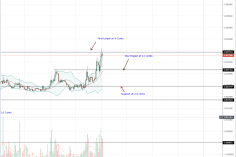Tron (TRX) Bulls Snap Back to Trend, Rewinds Earlier Losses 2