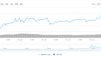 Crypto-Market Update: BTC Dominance at 63%; Alts XRP, ETH Test 1-Year Support 2