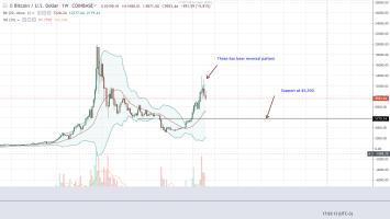 Bitcoin Bulls Resign, BTC Price Slumps 24.6% in Rout 4