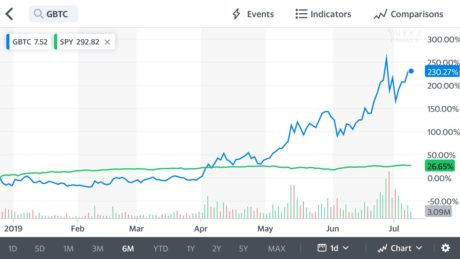 Bitcoin YTD Gains Make Traditional Markets Look Stagnant; Will This Trend Continue? 1