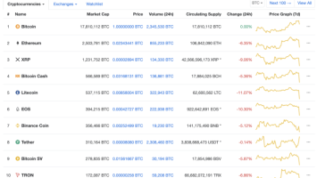Crypto Capitulation: An Altcoin Obituary, Or the Biggest Buy Signal Ever? 3