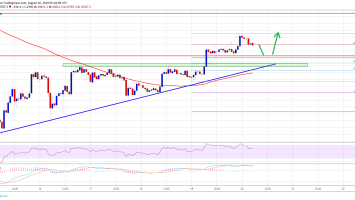 Bitcoin (BTC) Price Could Revisit $11.2K or $11.4K 2