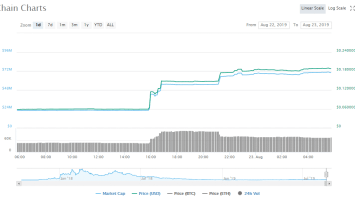 One of the Top 100 Coins is Up 220% today. What's the Deal with it? 3