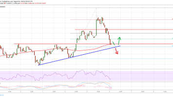 Ripple Price (XRP) Struggling While Bitcoin Holding Key Uptrend Support 3