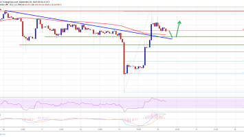 Bitcoin Price (BTC) Rallies Sharply But Facing Significant Hurdle 3
