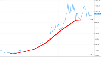 3 Charts Reveal Perfect Storm for Thunderous Bitcoin Rally 1