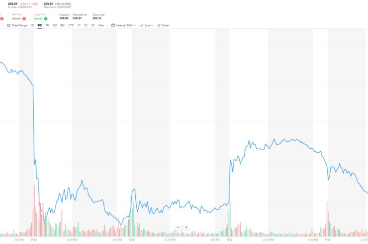 Dow Jones Stock Spooks Investors & It Could Be a Robot's Fault 1