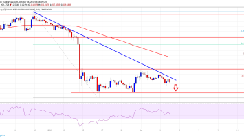 Bitcoin And Crypto Market Remain At Risk: LTC, BNB, BCH, TRX Analysis 3