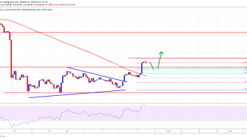 Crypto Market And Bitcoin Primed For Gains: BNB, BCH, LTC, EOS Analysis 6
