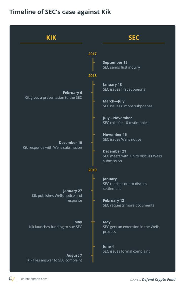 Timeline of SEC's case against Kik