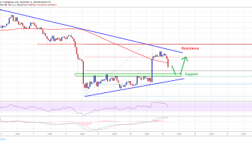 Bitcoin (BTC) Price Rebound Facing Key Resistance Near $9,100 3