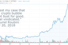 Bitcoin Price Bear Gloats: 'BTC Down 65%' 'Total Crypto Apocalypse!' 1
