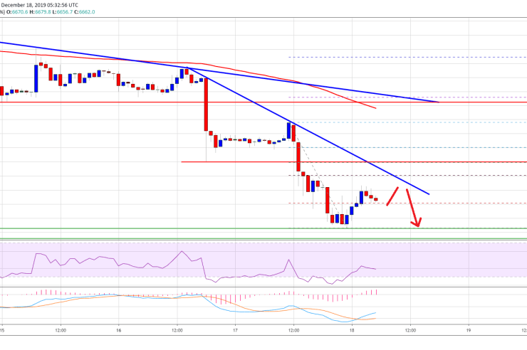 Bitcoin (BTC) Bears Remain In Driver's Seat But Bulls Not Done Yet 1