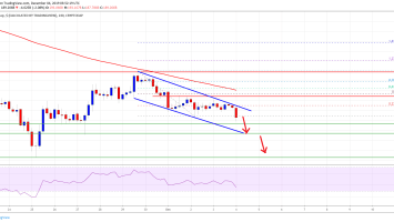 Bitcoin & Crypto Market Following Downtrend: BNB, BCH, LTC, EOS Analysis 3